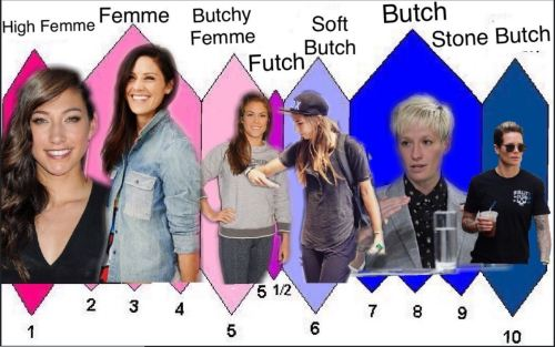 futch scale